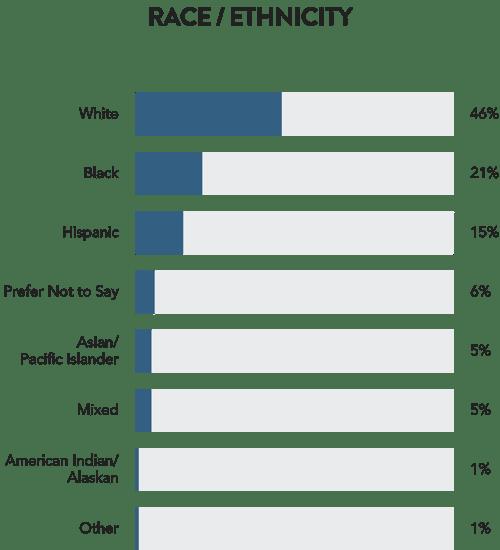 ethnicity-data-viz